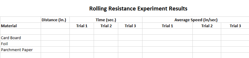 Exploring Science in Motion Rolling Resistance Chart