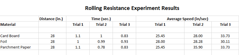 Exploring Science in Motion Rolling Resistance Results